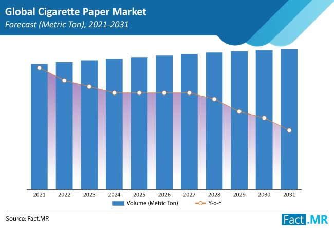cigarette paper market forecasts