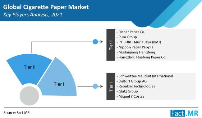 cigarette paper market players