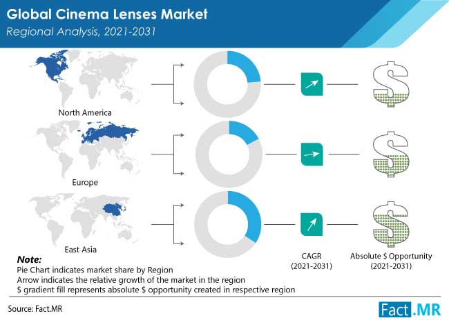 cinema lenses market region