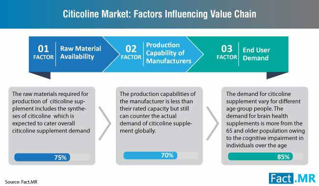 citicoline market factors influencing value chain