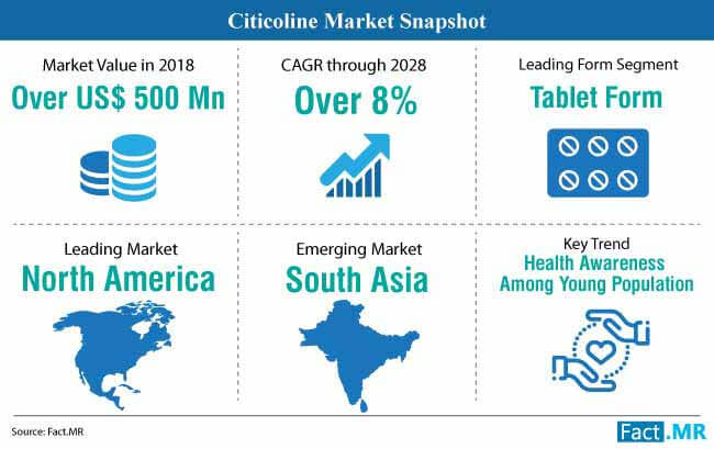 citicoline market snapshot