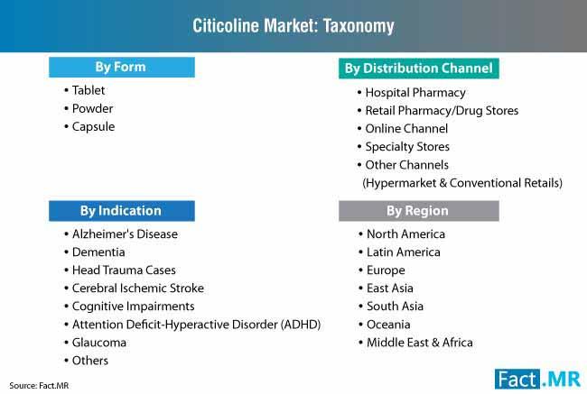 citicoline market taxonomy