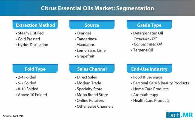 citrus essential oils market market segmentation