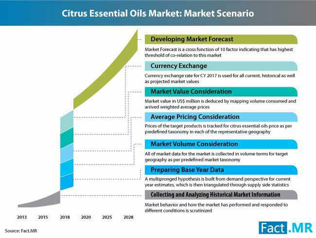 citrus essential oils recreation_market scenario