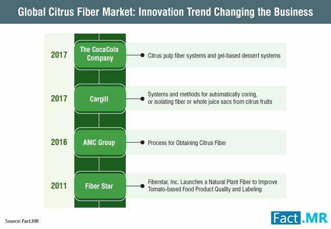 citrus fiber market 1