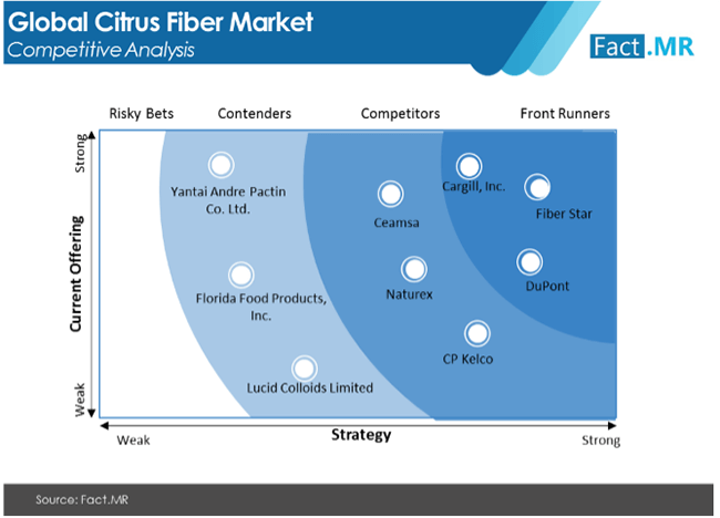citrus fiber market competition