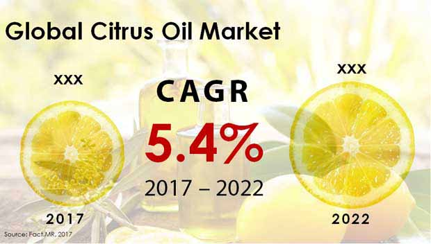 citrus oil market