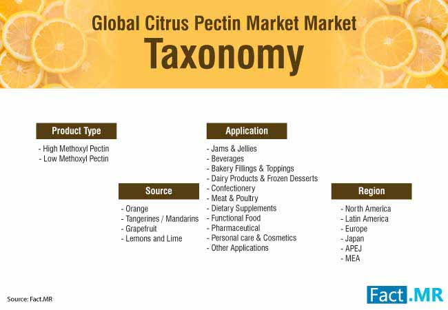 citrus pectin market 2