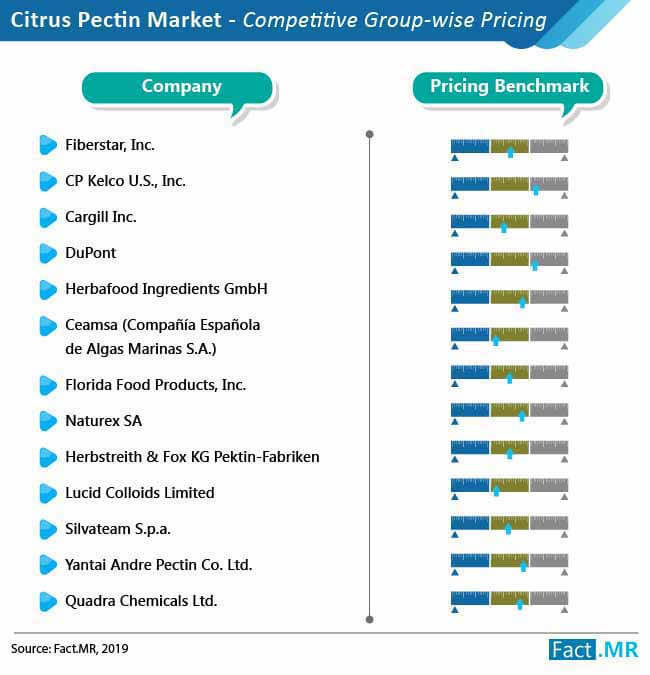 citrus pectin market competitive group wise pricing