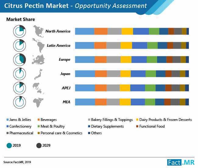 citrus pectin market opportunity assessment