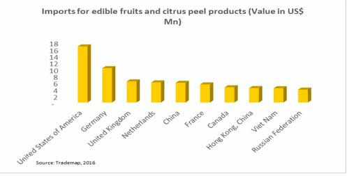 citrus peel extract market