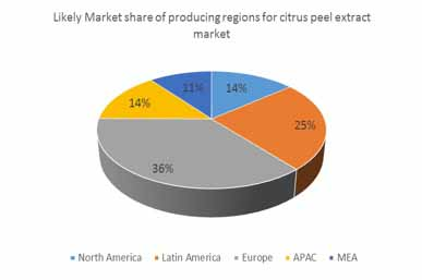 citrus peel extract market01