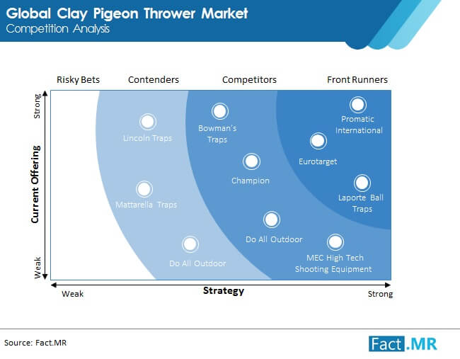 clay pigeon thrower market competition analysis
