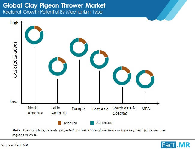 clay pigeon thrower market regional growth potential by mechanism type