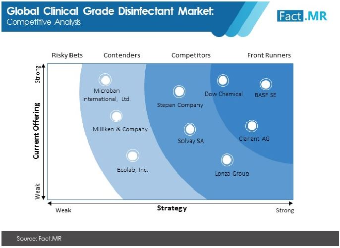 clinical grade disinfectant market 02