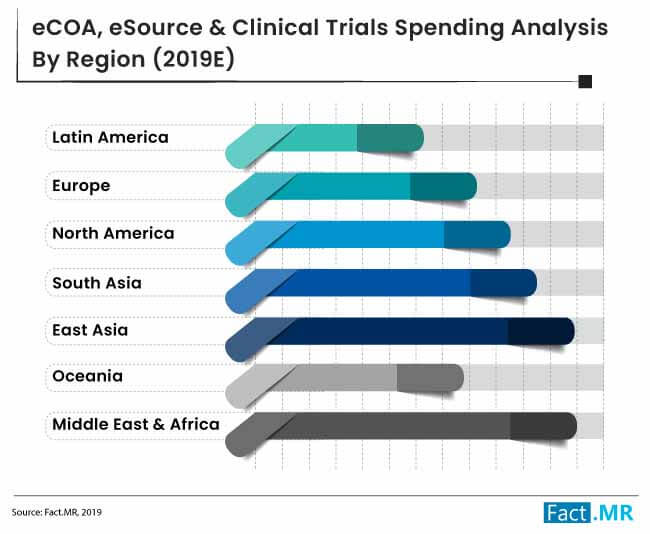 clinical trials footprint