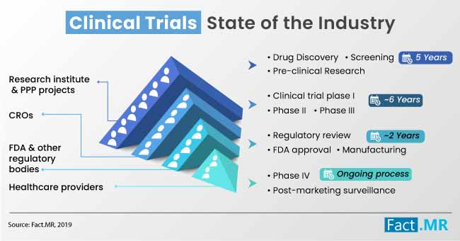 clinical trials industry structure