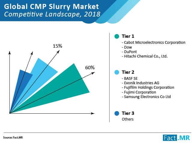 cmp slurry market competitive landscape