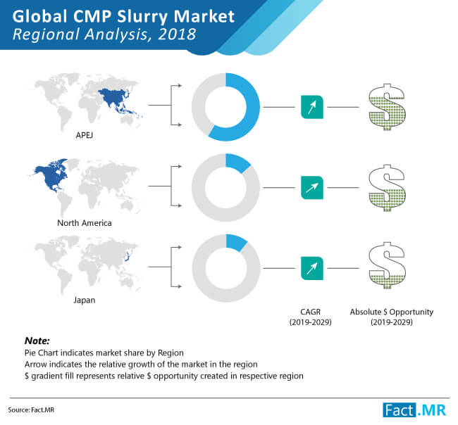 cmp slurry market regional analysis