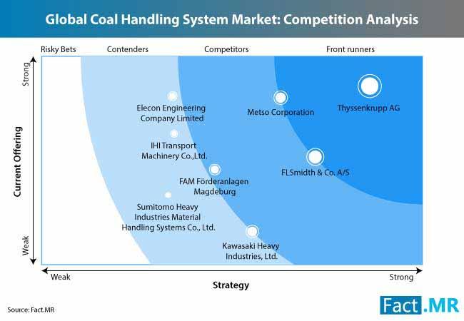 coal handling system market 1