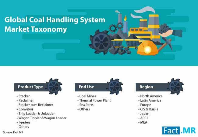 coal handling system market 2