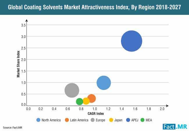 coating solvent market 0