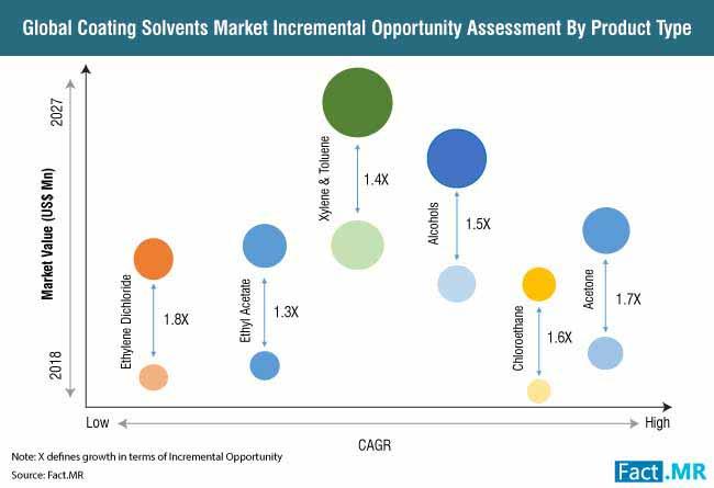 coating solvent market 1