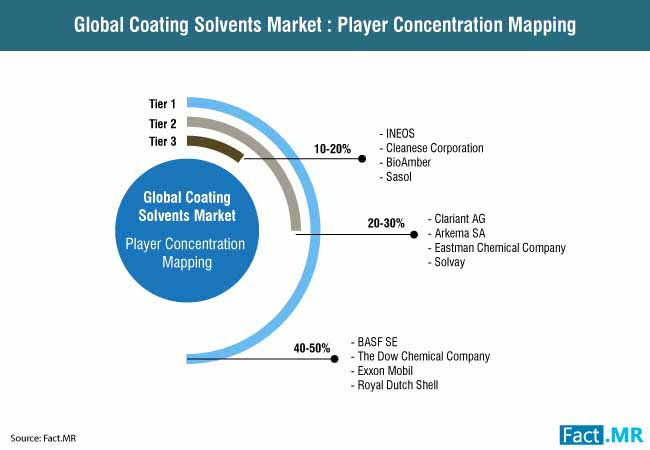coating solvent market 2