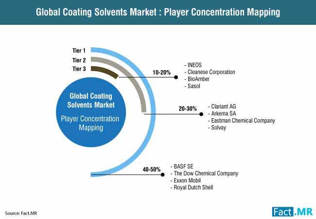 coating solvent market 2