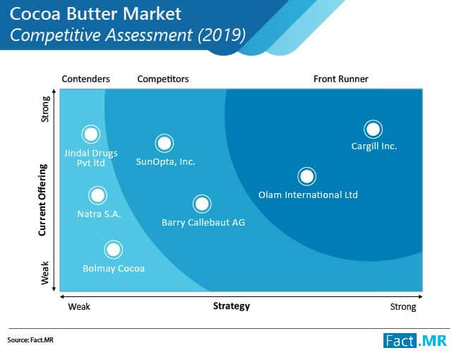 cocoa butter market competitive assessment