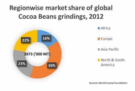 cocoa extract market