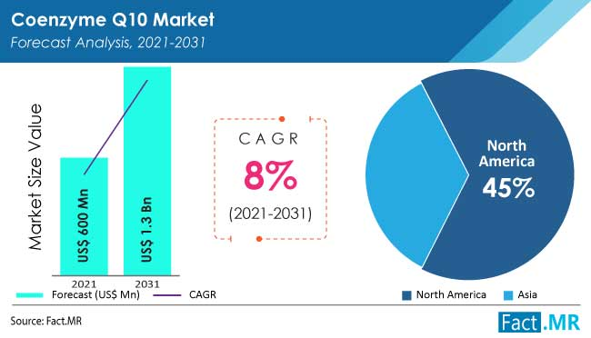 Coenzyme q10 market forecast analysis by Fact.MR