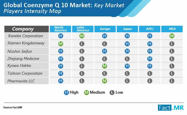 coenzyme q10 market intensity map