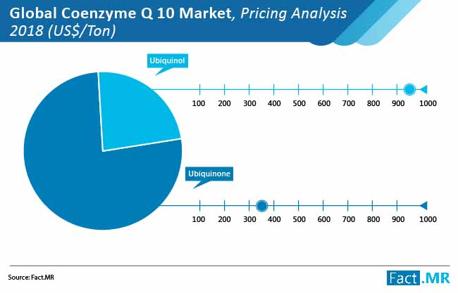 coenzyme q10 market pricing analysis