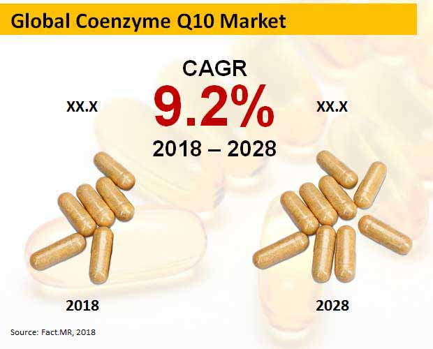coenzymes q10 market