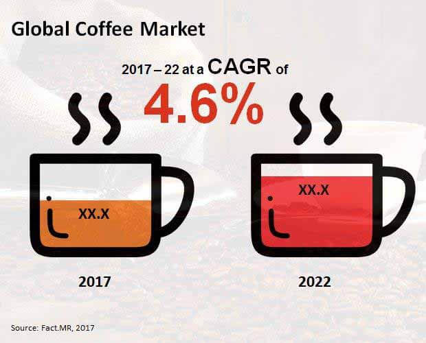 competition in the coffee industry Starbucks swot analysis reveals the company's internal strengths and weaknesses increased competition from the largest competitors caribou coffee company.