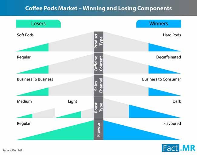 coffee pods market 1