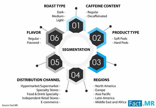 coffee pods market 2