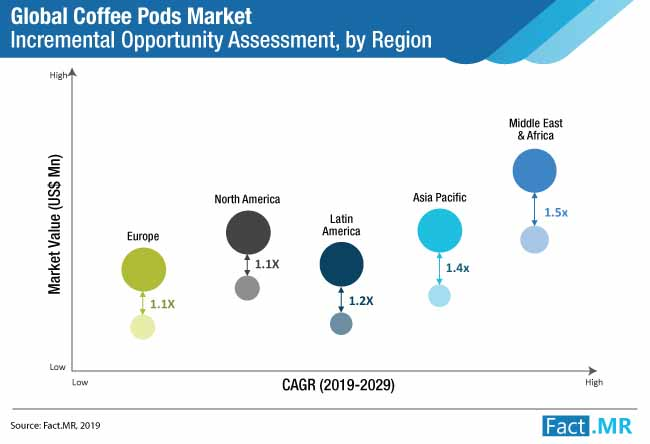 coffee pods market by region