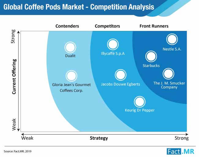 coffee pods market competition analysis