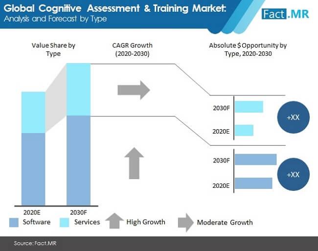 cognitive assessment & training market image 01