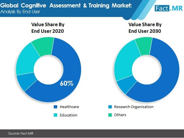 cognitive assessment & training market image 02