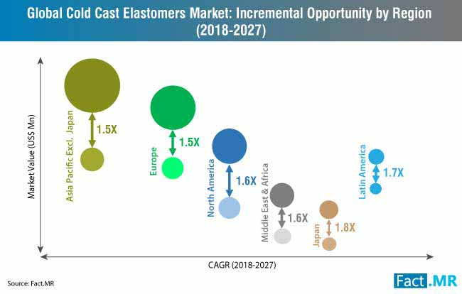 cold cast elastomers market incremental opportunity by region