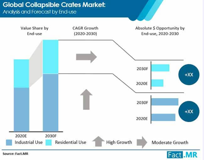 collapsible crates market analysis and forecast by end use
