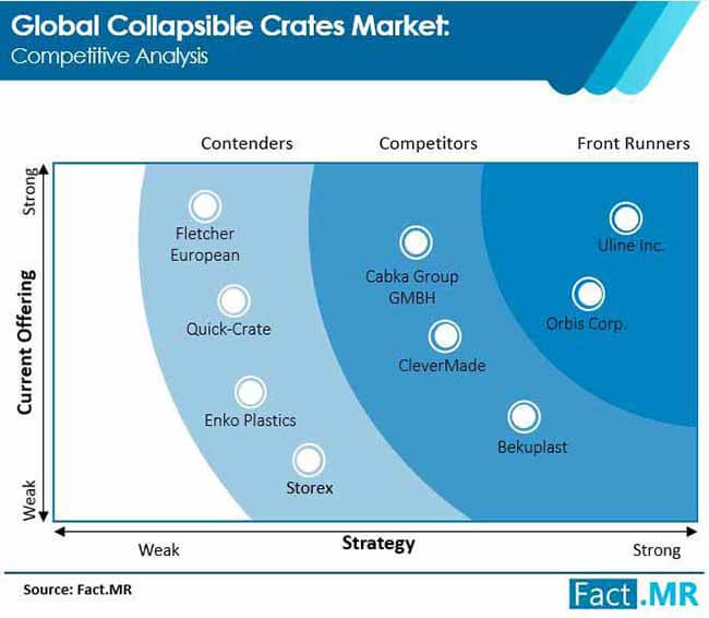 collapsible crates market competitive analysis