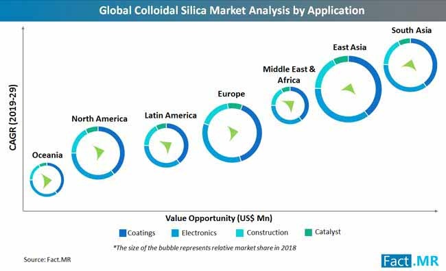 colloidal silica market analysis by application
