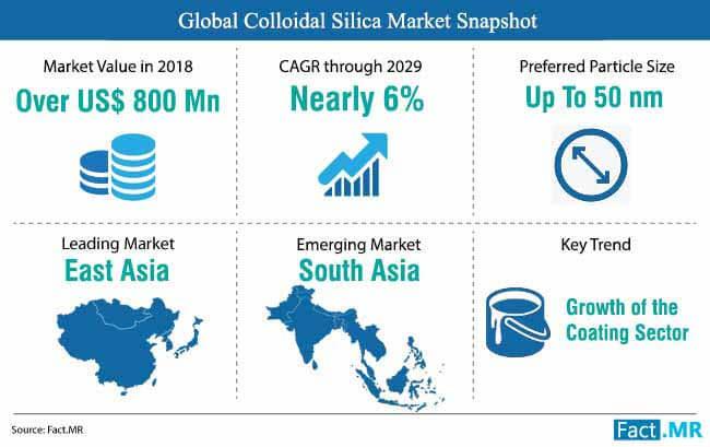 colloidal silica market snapshot