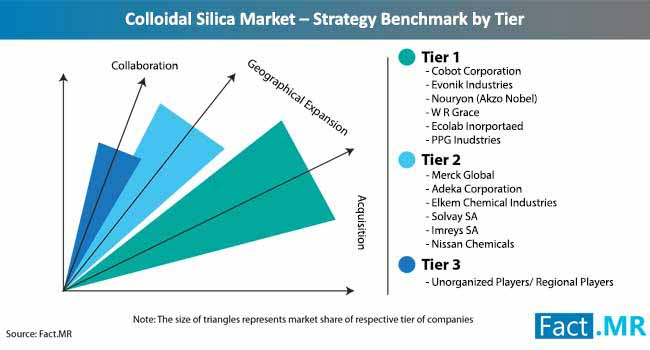 colloidal silica market strategy benchmark by tier