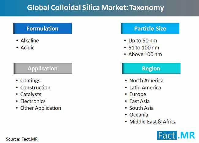 colloidal silica market taxonomy