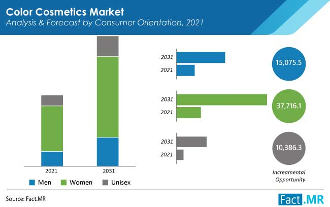 Color cosmetics market consumerby Fact.MR